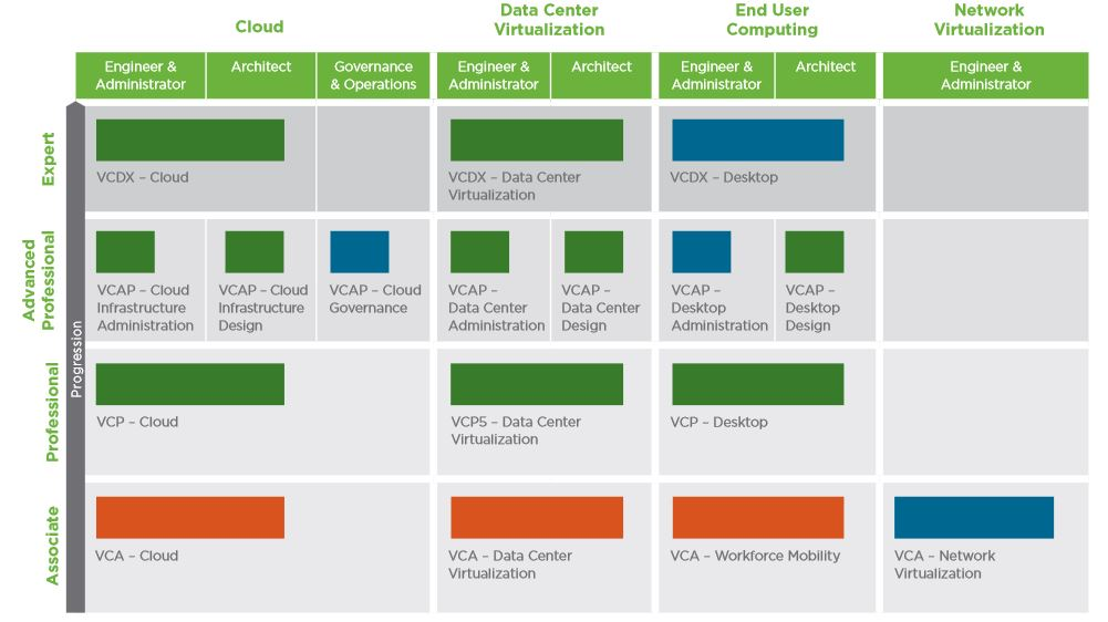 Get Started With Vmware New Certifications Vca Dcv Cloud And